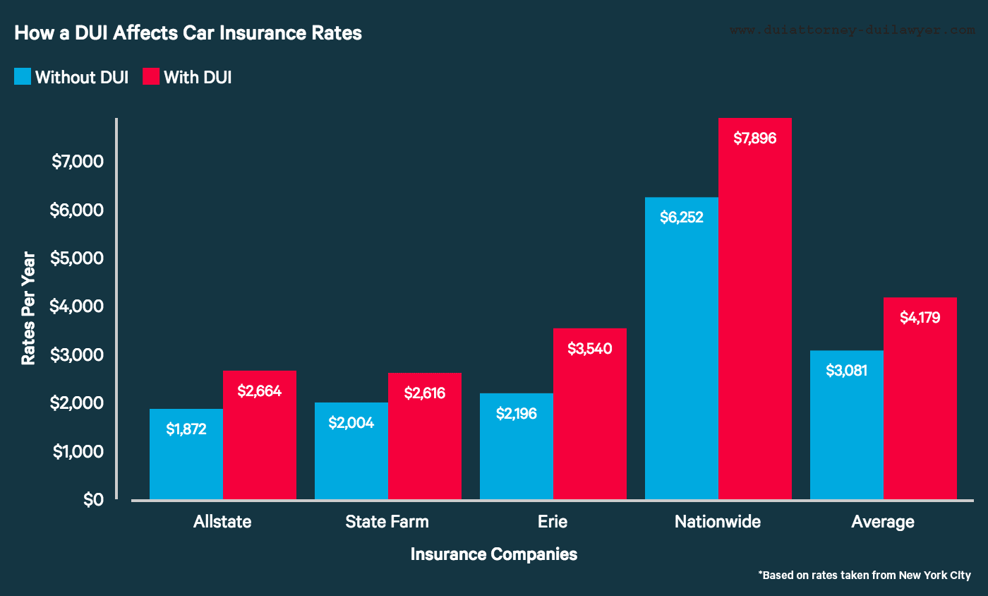 Aggravated DUI_High Insurance Premiums